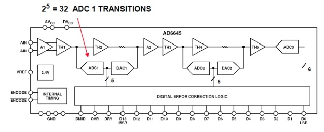 Figure 2. The block diagram of AD6645 from ADI.