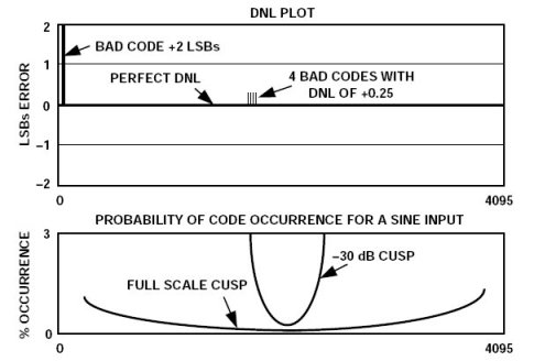 Figure 1. The location of the DNL error is important [1].