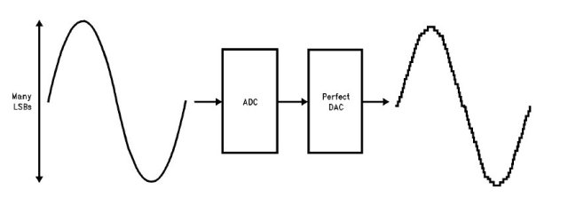 Figure 2: ADC inherently distorts signal [2]