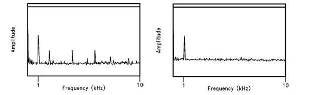 Figure 3. Effects of dither on 5 LSB Vpp signal: (L) Without dither; (R) With dither (25 times average) [2].