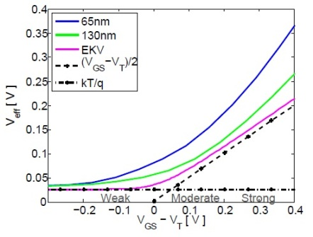 Veff versus VGS-VT with EKV model included