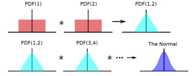 Fig.1 PDF for sum of a large number of random variables