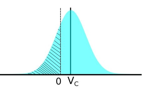 Input referred effective distribution of voltages with signal Vc presented to the comparator. The shaded area represents the probability of the comparator thinking the input voltage is negative.