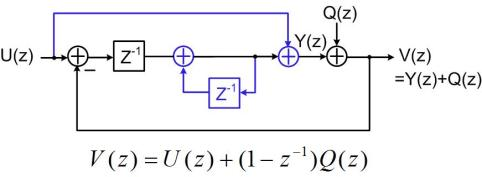 Fig.2 Linear model after an integrator is added to the system