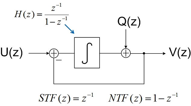 Fig. 6 Modulator with an integrator as the loop filter and its STF and NTF