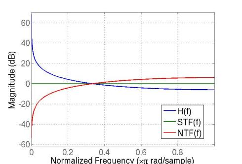Fig. 7 Magnitude response of H(f), STF(f), NTF(f)