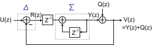 Fig.1 Linear model of a 1st-order sigma-delta modulator