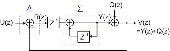 Fig.1 Linear model of a 1st-order sigma-delta modulator