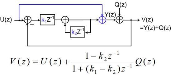 Fig. 5 Linear model of case 2
