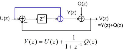 Fig. 1 Linear model when sampling capacitor is much smaller than the array capacitor