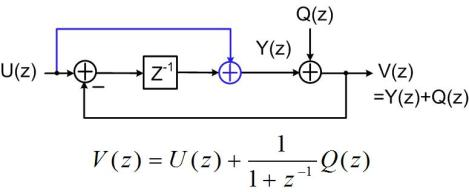 Fig. 4 Linear model for case 1