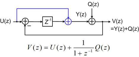 Fig. 4 Linear model for case 1