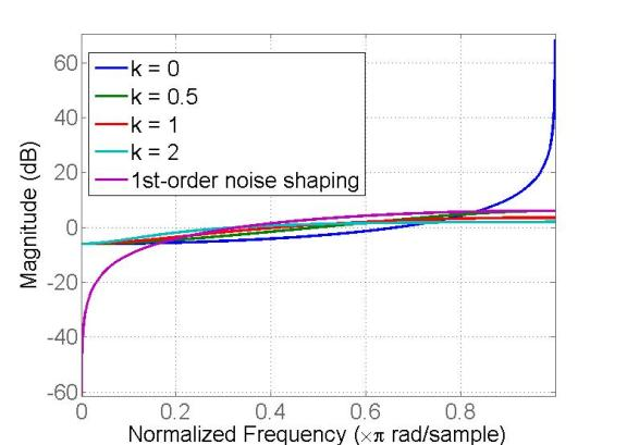 Fig. 5 Magnitude response of NTFs under different k and 1st-order noise shaping