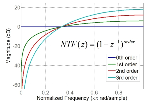 Fig. 8 Magnitude response of NTF from 0th - 4th order
