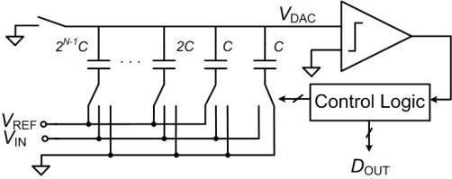 Fig. 2 Charge-redistribution SAR ADC