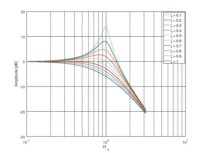 amplitude_response